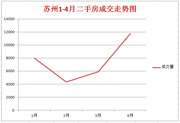 1-4月二手房成交走势图.png
